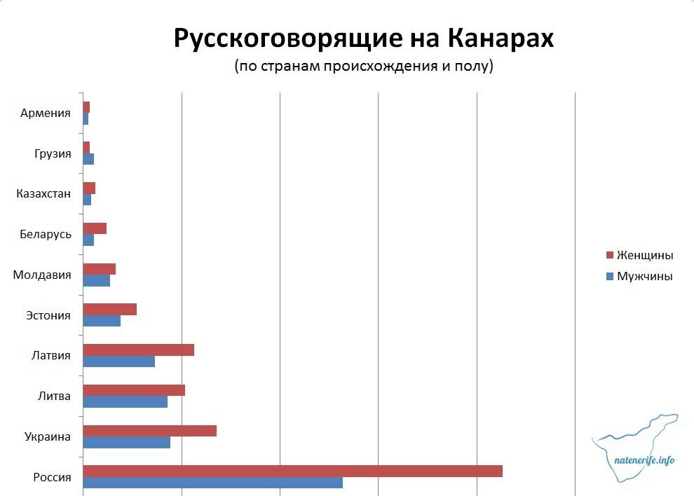 Состав русскоязычного населения на Канарах по полу