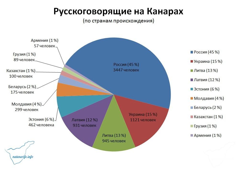 Сколько русских живет на Канарах