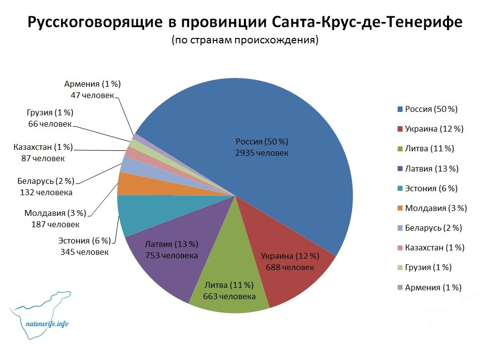 Сколько русскоязычных живет на Тенерифе